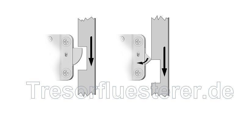 demonstration of the functionog a Rotobolt or Swingbolt lock